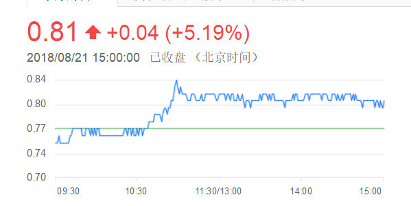京城最惨地产商:股价跌到8毛1,滞留海外曾为女星豪掷1亿