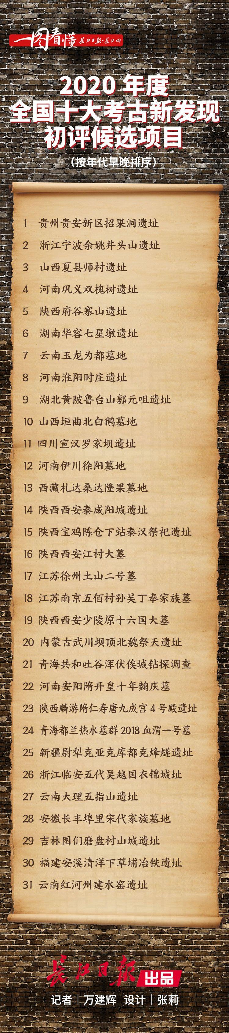 """武汉鲁台山郭元咀遗址入选""""全国十大考古新发现""""初评"""