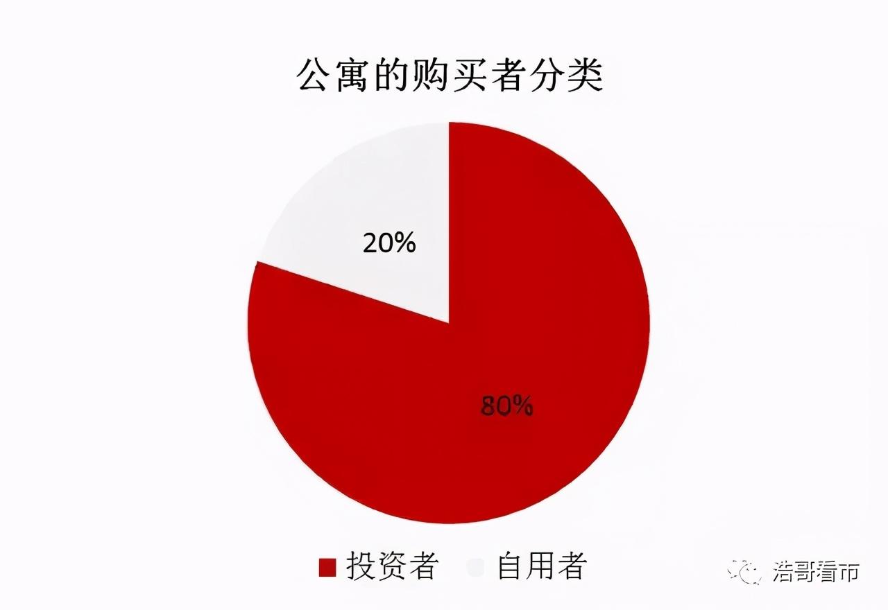 武汉公寓市场低迷?真实情况是这样的