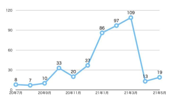 每月新增SPAC项目数,数据来源:SPAC Research,整理制图:钛媒体