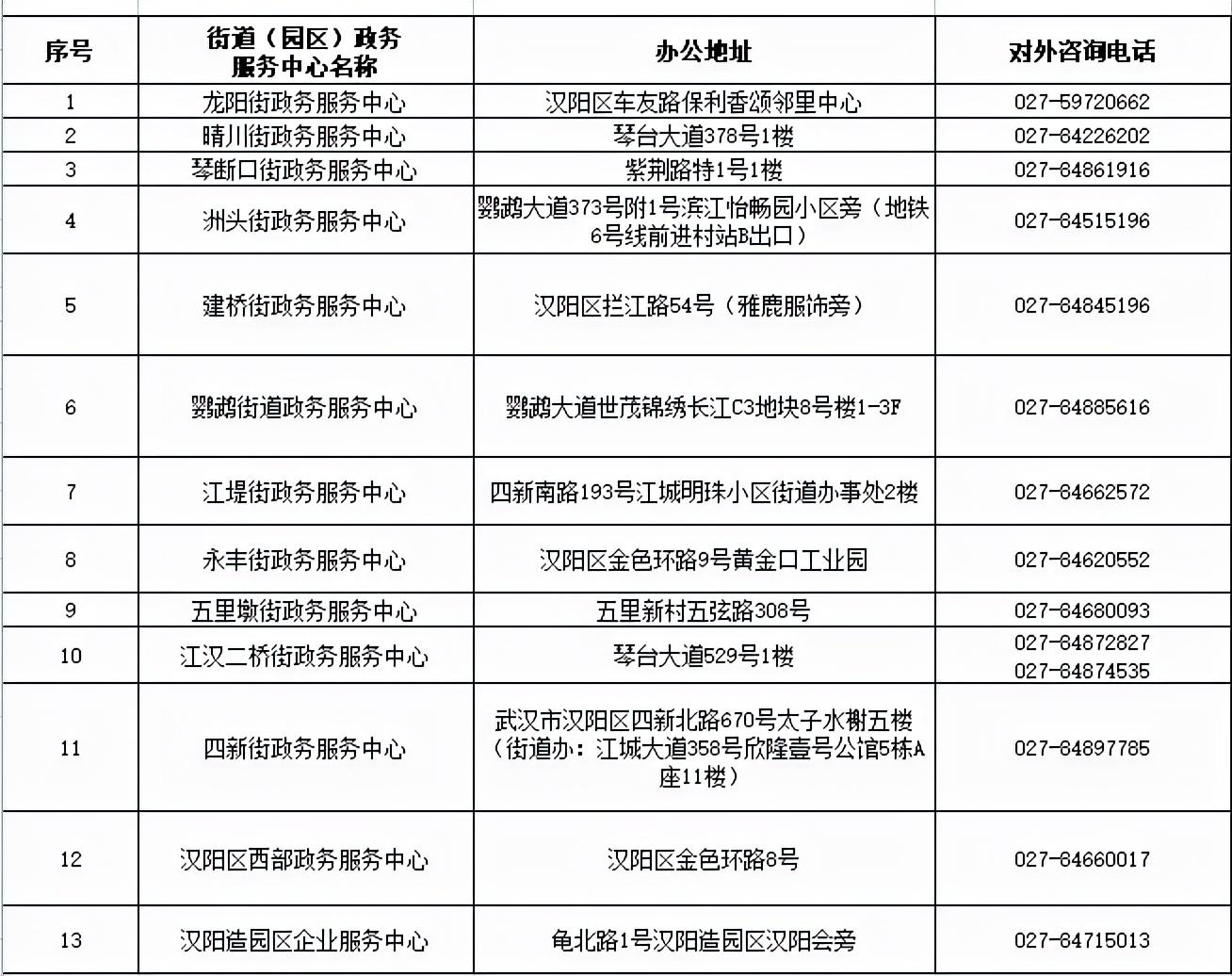 汉阳区各街道 (园区)政务服务中心地址 这些证街道就能当日办结插图(1)