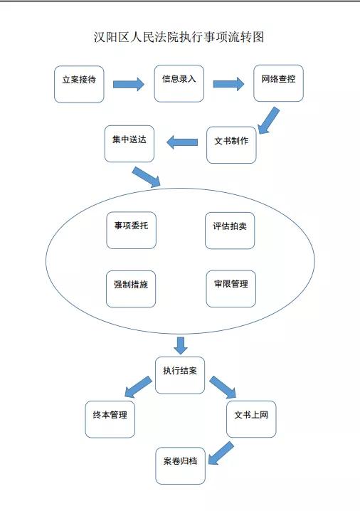 刚柔并济促执行,以法治方式建设信用汉阳插图