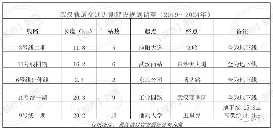 武汉地铁9号线亮相 站点具体落位曝光插图(3)